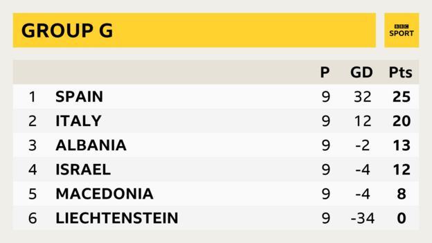 ตารางคะแนน ฟุตบอลโลก รอบคัดเลือก โซนยุโรป (กลุ่มG)