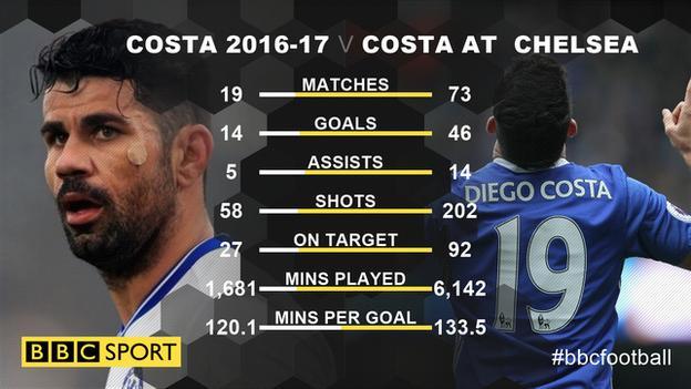 Diego Costa's Premier League record