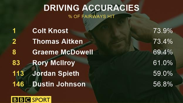 The top driving successes on the PGA tour this year