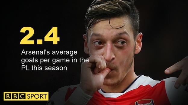 Arsenal's goals per PL game