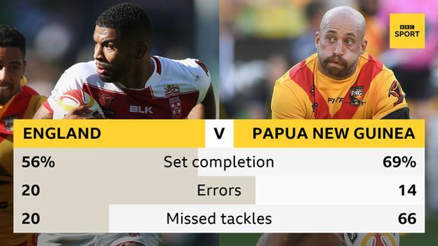 England v Papua New Guinea stats
