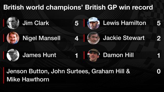 british gp winners who are champions