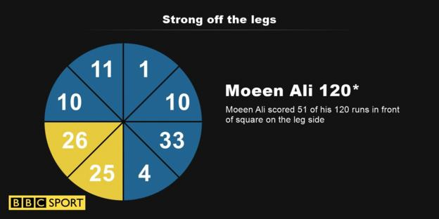Moeen wagon wheel