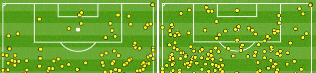 England players touched the ball 10 times in the Wales penalty area in the first half, but did it 23 times after the break