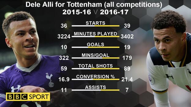 Graphic showing Dele Alli statistics in 2016-17 compared with 2015-16