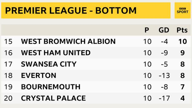 Premier League - bottom