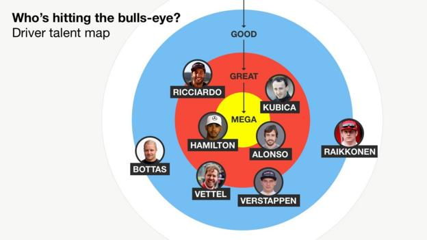 Who's hitting the bullseye? Driver talent map