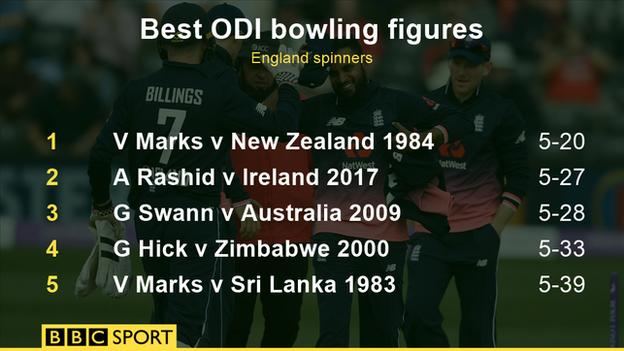 Best ODI figures by England spinners
