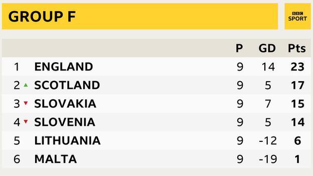 ตารางคะแนน ฟุตบอลโลก 2018 รอบคัดเลือก โซนยุโรป (กลุ่มF)