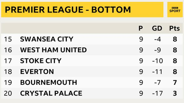 Premier League bottom six - 15 Swansea City, 16 west ham United, 17 Stoke City, 18 Everton, 19 Bournemouth, 20 Crystal Palace