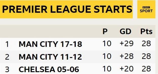 Premier League starts