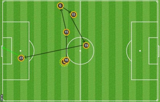 Emanuele Giaccherini goal