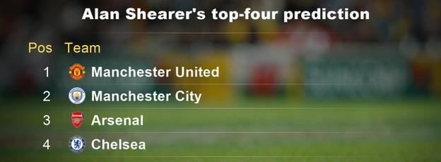 Alan Shearer's Premier League top-four prediction