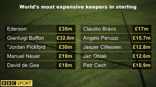 World's most expensive keepers