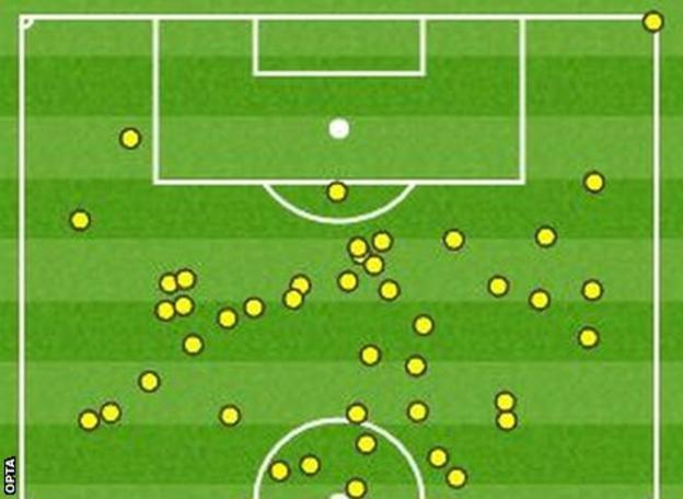 Lionel Messi touchmap