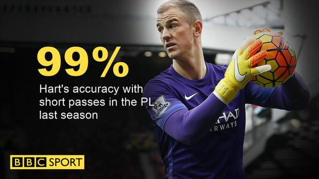 Joe Hart short passing ratio