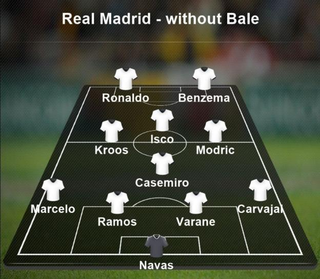 How Real Madrid are likely to line up if Garth Bale is not selected