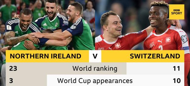 Northern Ireland v Switzerland