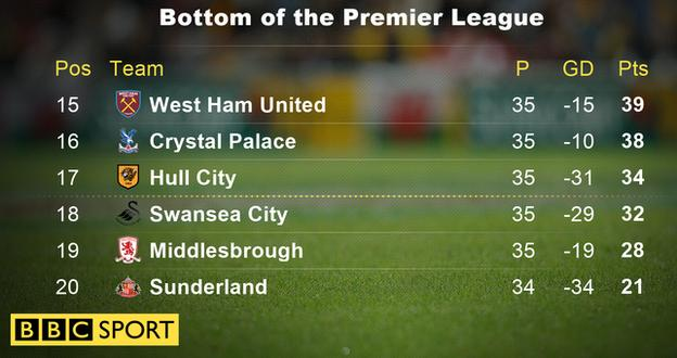 Bottom of the Premier League