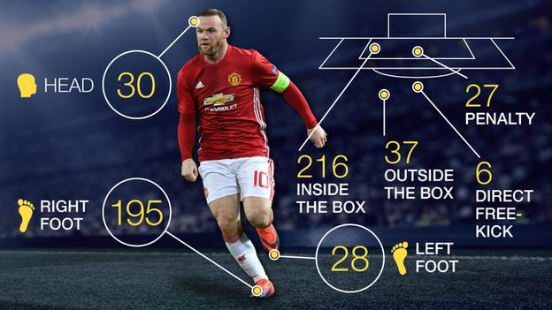 How Wayne Rooney scored his goals for Manchester United