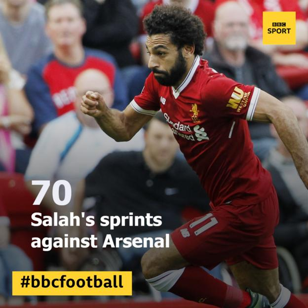 Mohamed Salah's sprints against Arsenal