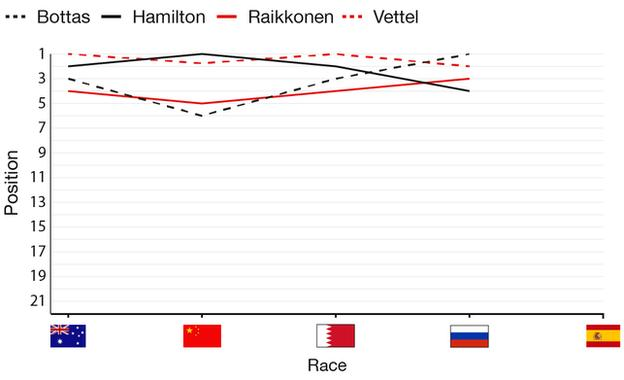 So far in 2017 Hamilton has one race win, vettel has two and Bottas one, with Raikkonen on none