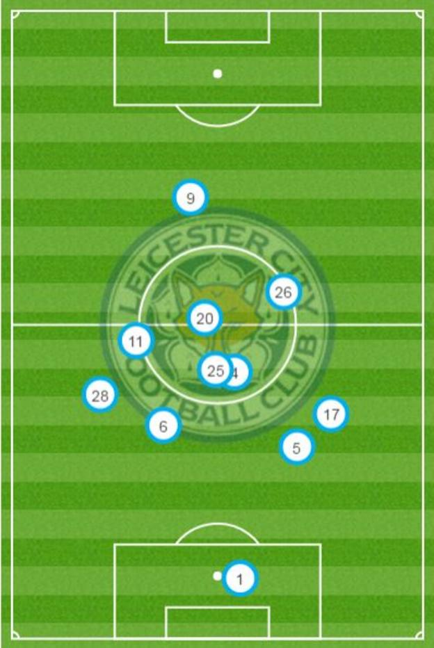 Leicester average position
