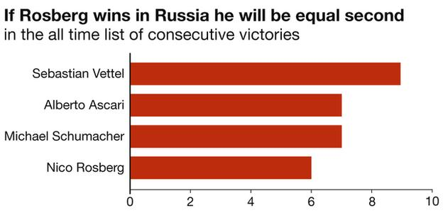 Statistic stating Rosberg can will be level with Alberto Ascari and Michael Schumacher on 7 consecutive wins if he wins in russian on sunday