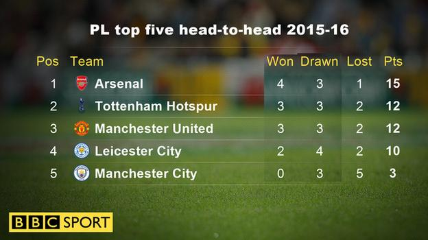 Premier League top five head-to-head record 2015-16