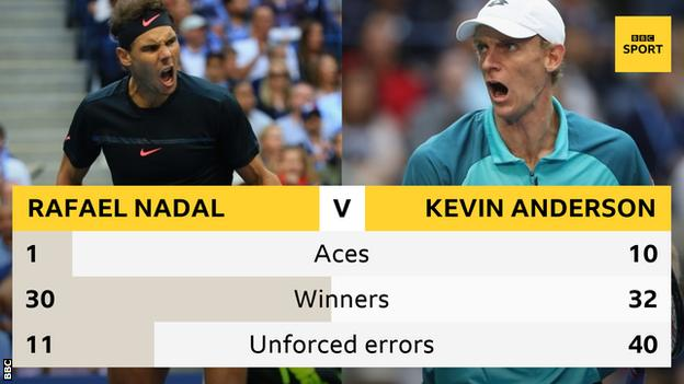 Nadal and Anderson key stats