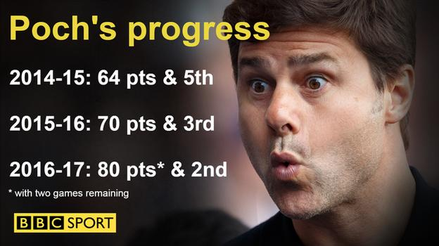 Mauricio Pochettino's record at Tottenham