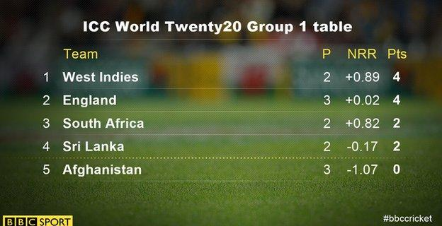 Group 1 table