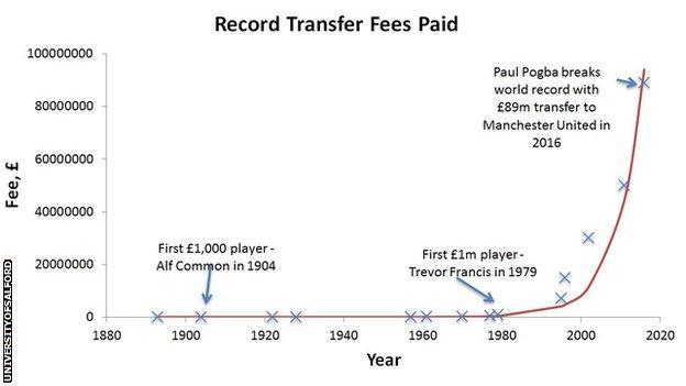 Transfer record graph