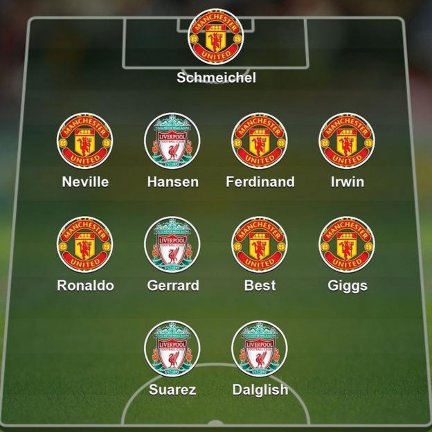 Liverpool-United XI