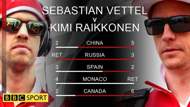 A comparison of race finishes between Vettel and Raikkonen