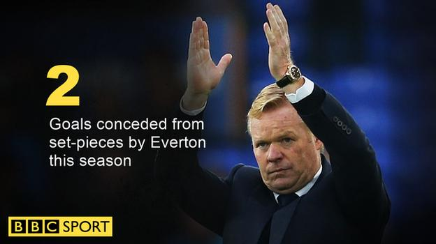 Everton have conceded two goals from set-pieces this season