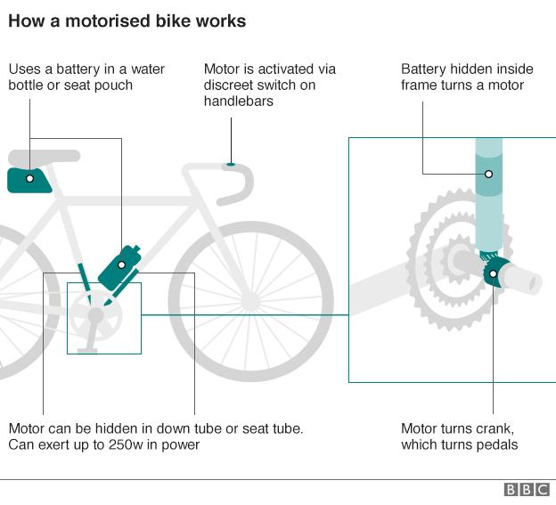 How a motorised bike works