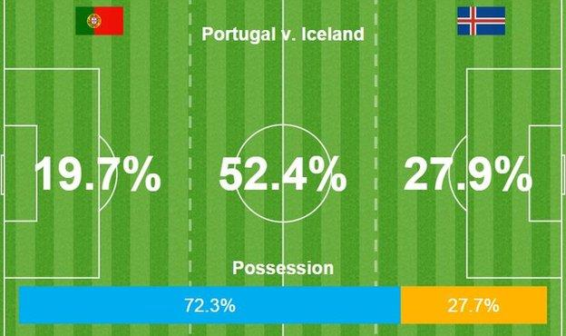 Iceland had the lowest possession of any side in the first round of group matches at Euro 2016