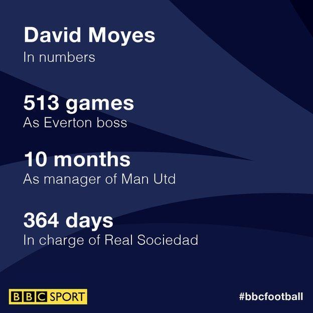 Moyes graphic
