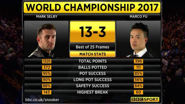 Selby v Fu stats