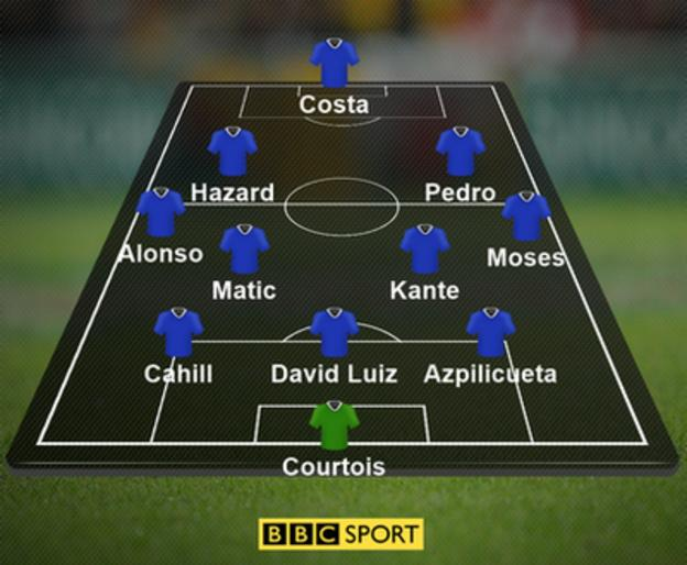 Chelsea's most likely XI