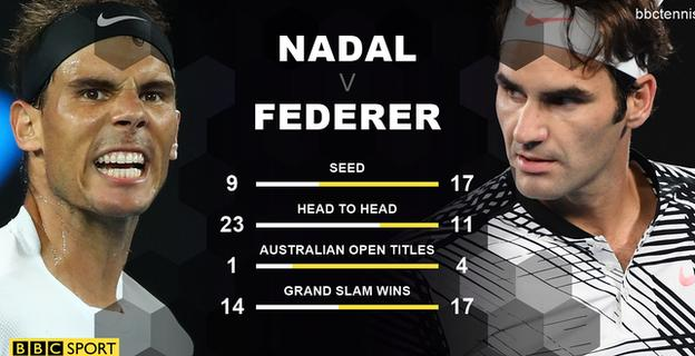 Nadal and Federer head to head