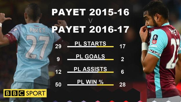 Graphic showing Dimitri Payet was far less influential for West Ham this season
