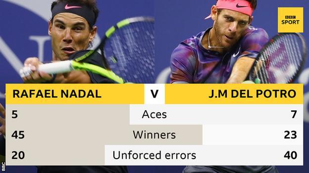 Nadal and Del Potro