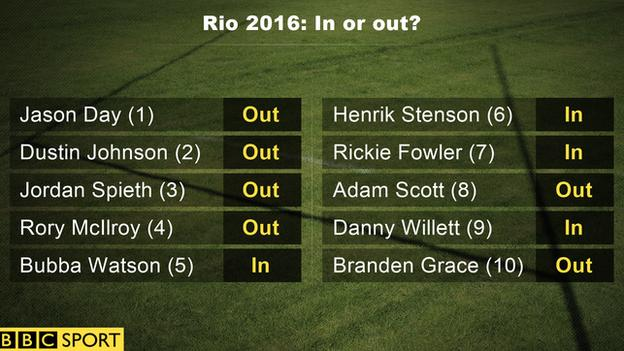 Golf's top 10 at Rio 2016