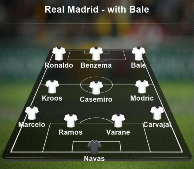How Real Madrid are likely to line up if Garth Bale is selected