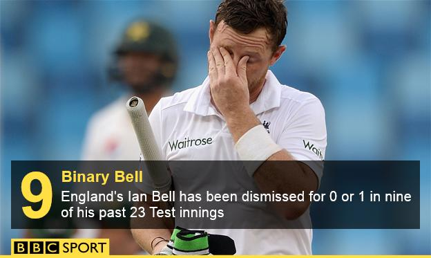 Ian Bell graphic