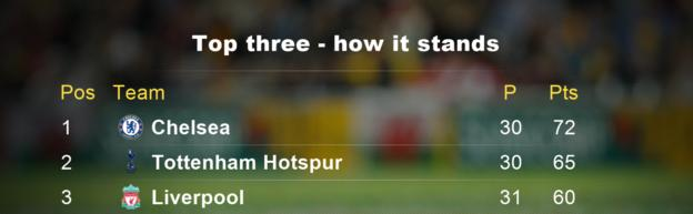 Top three how it stands