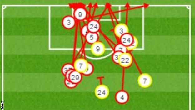 Watford had 22 shots, 15 off target and seven blocked