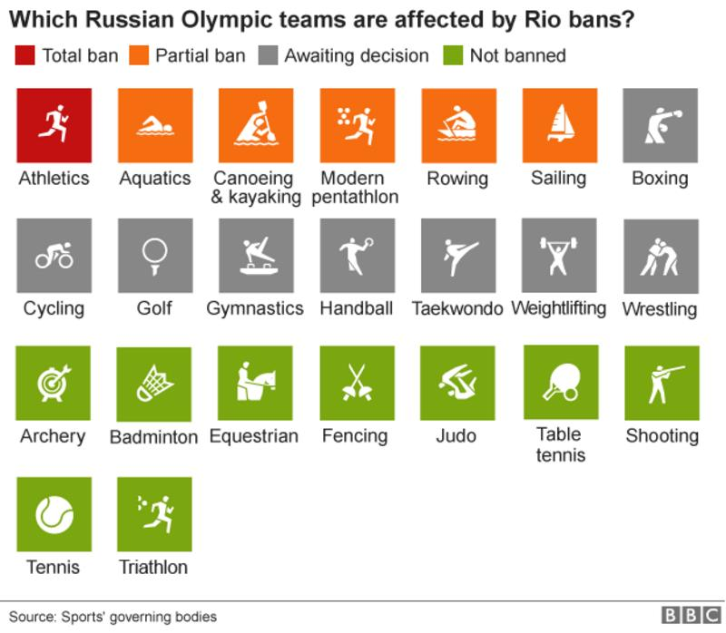 http://ichef.bbci.co.uk/onesport/cps/800/cpsprodpb/11016/production/_90545696_olympics_russia_bans_inf624.png
